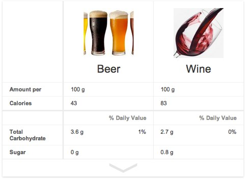 Compare Beer and Wine
