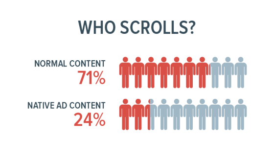 Who scrolls? website content