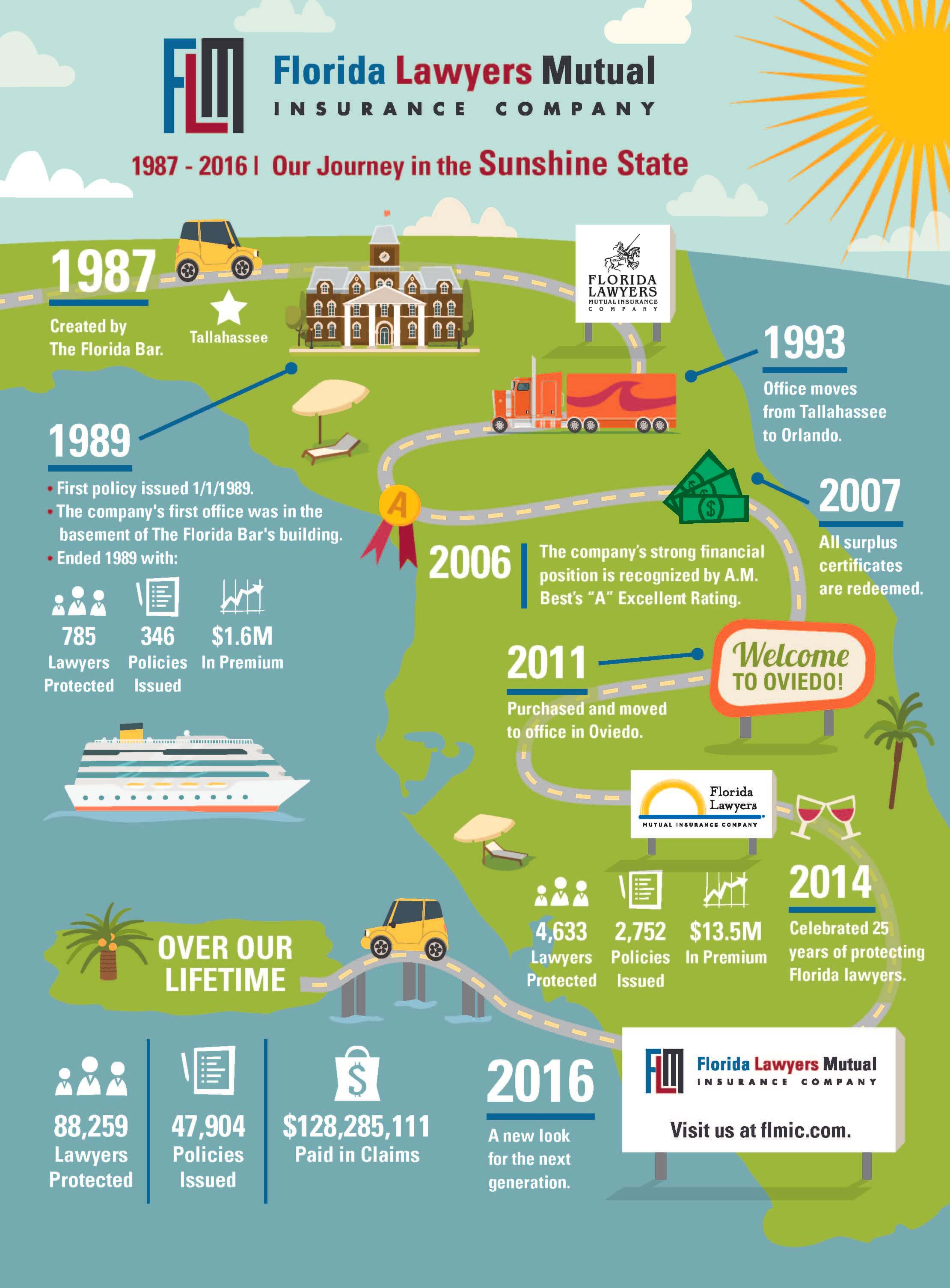 Florida infographic FLMIC